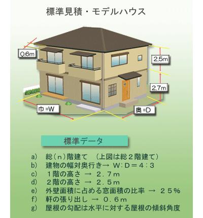 ご自宅の基本情報で標準的な塗装塗替え見積りを可能とするモデルハウスの設定